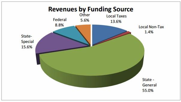 SSD 2015-2016 budget rev sources