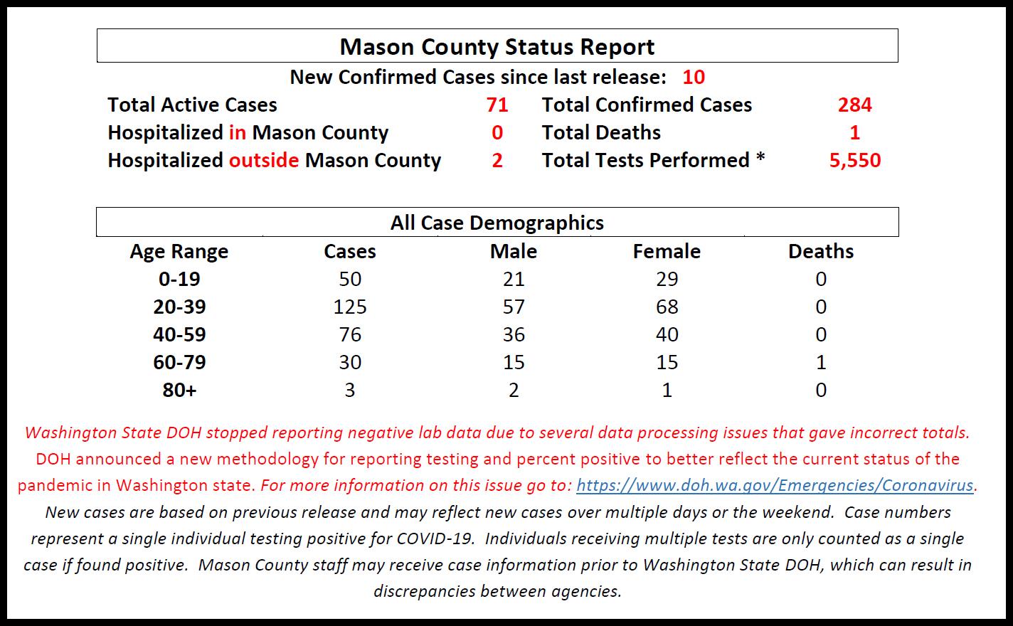McPherson County reports seven new COVID-19 cases