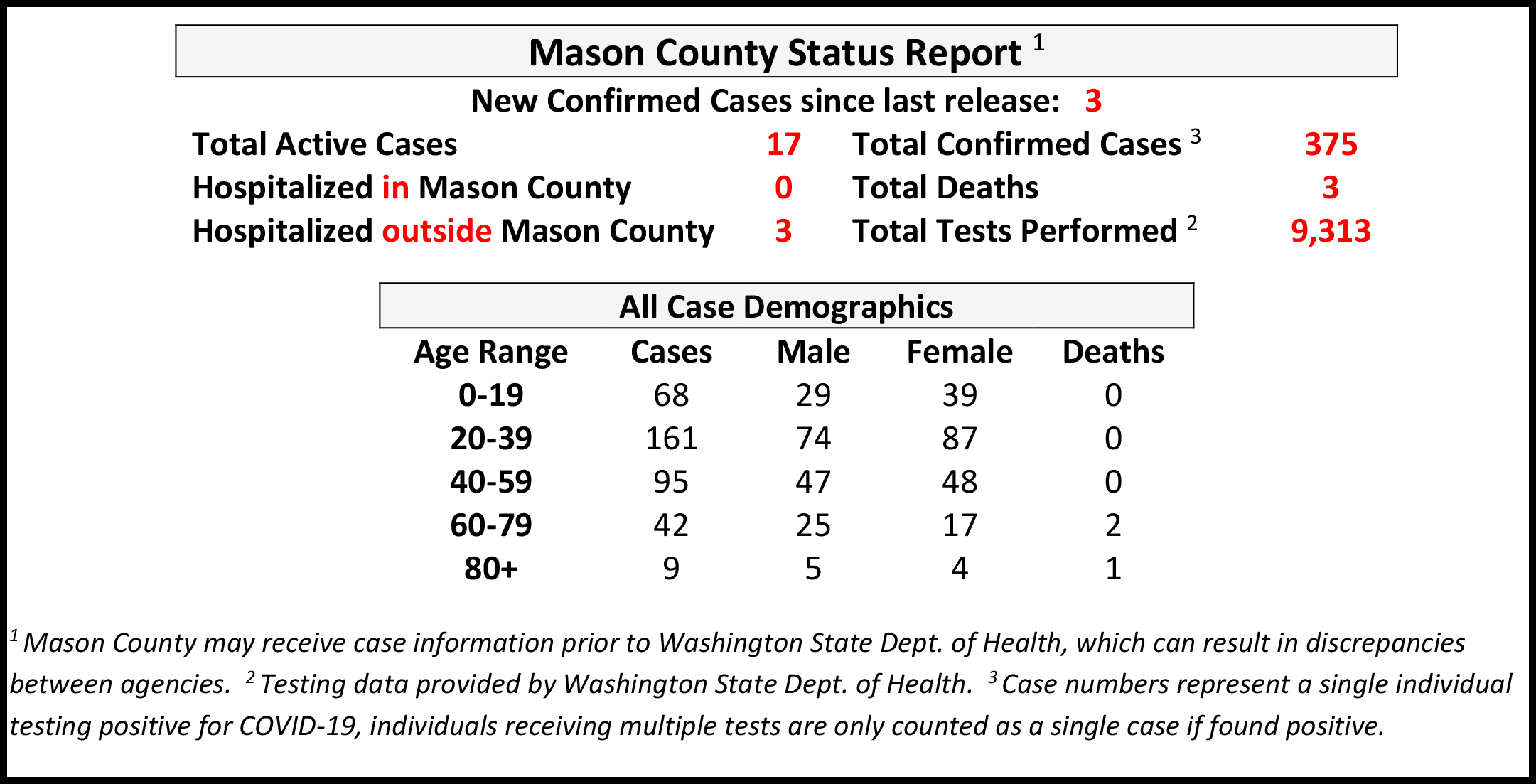 Hamilton County Has 1 More Coronavirus Death; 57 New Cases
