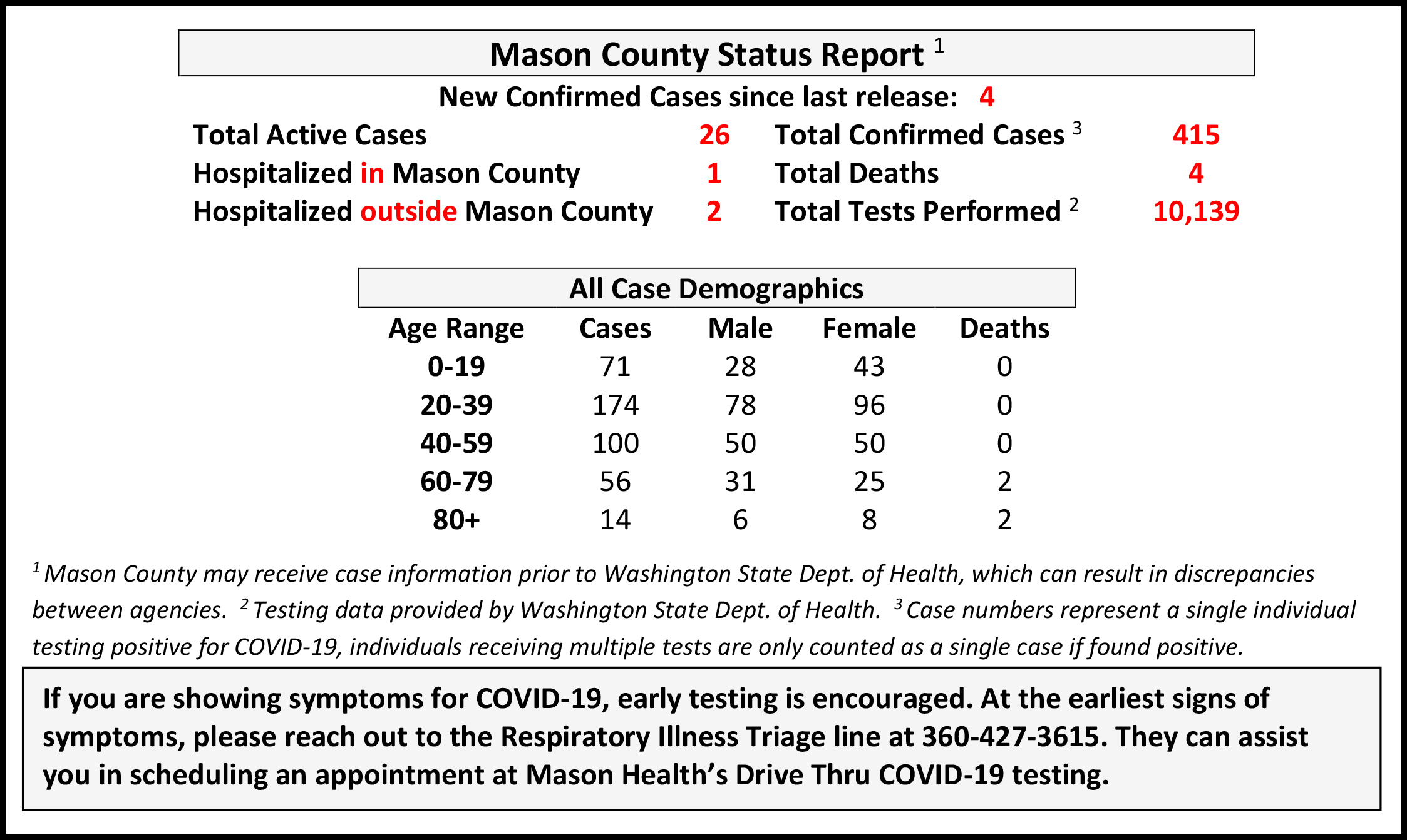 1 new COVID-19 case reported by county