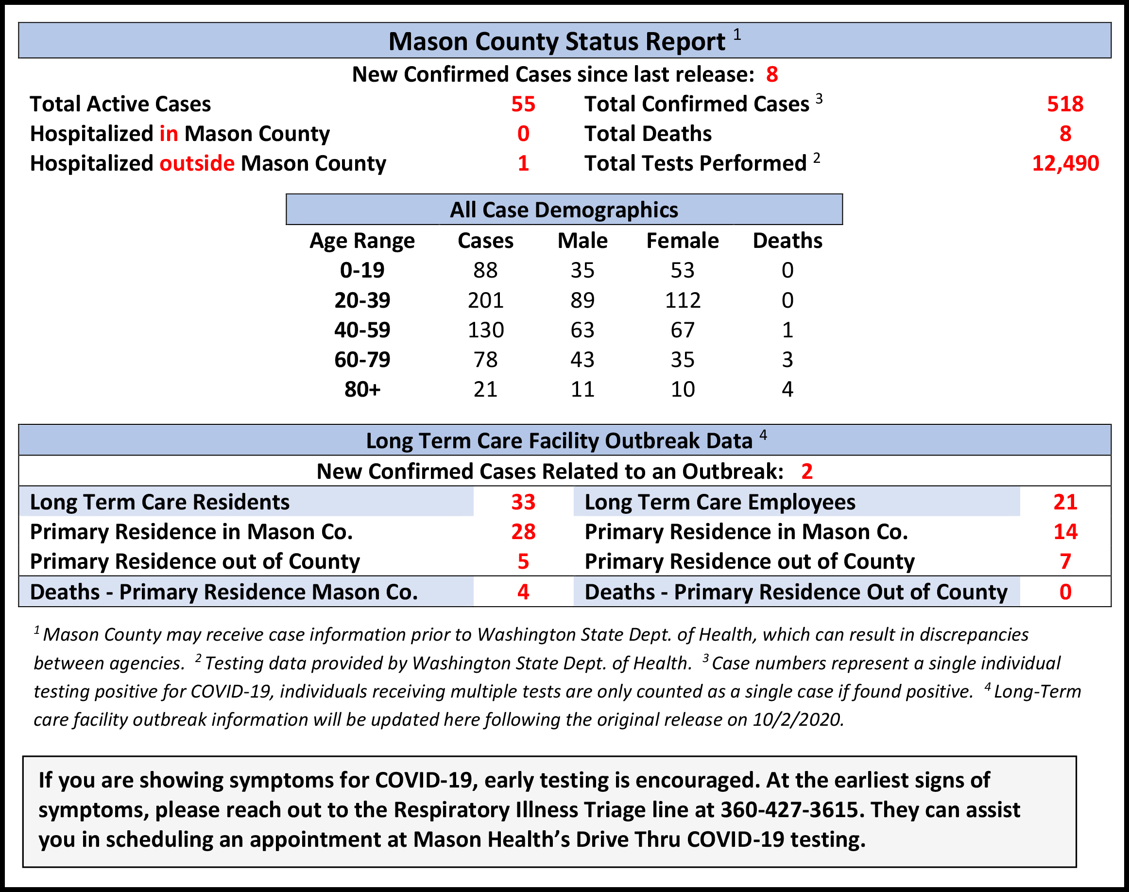 One New Death For Butler County; 19 New Cases