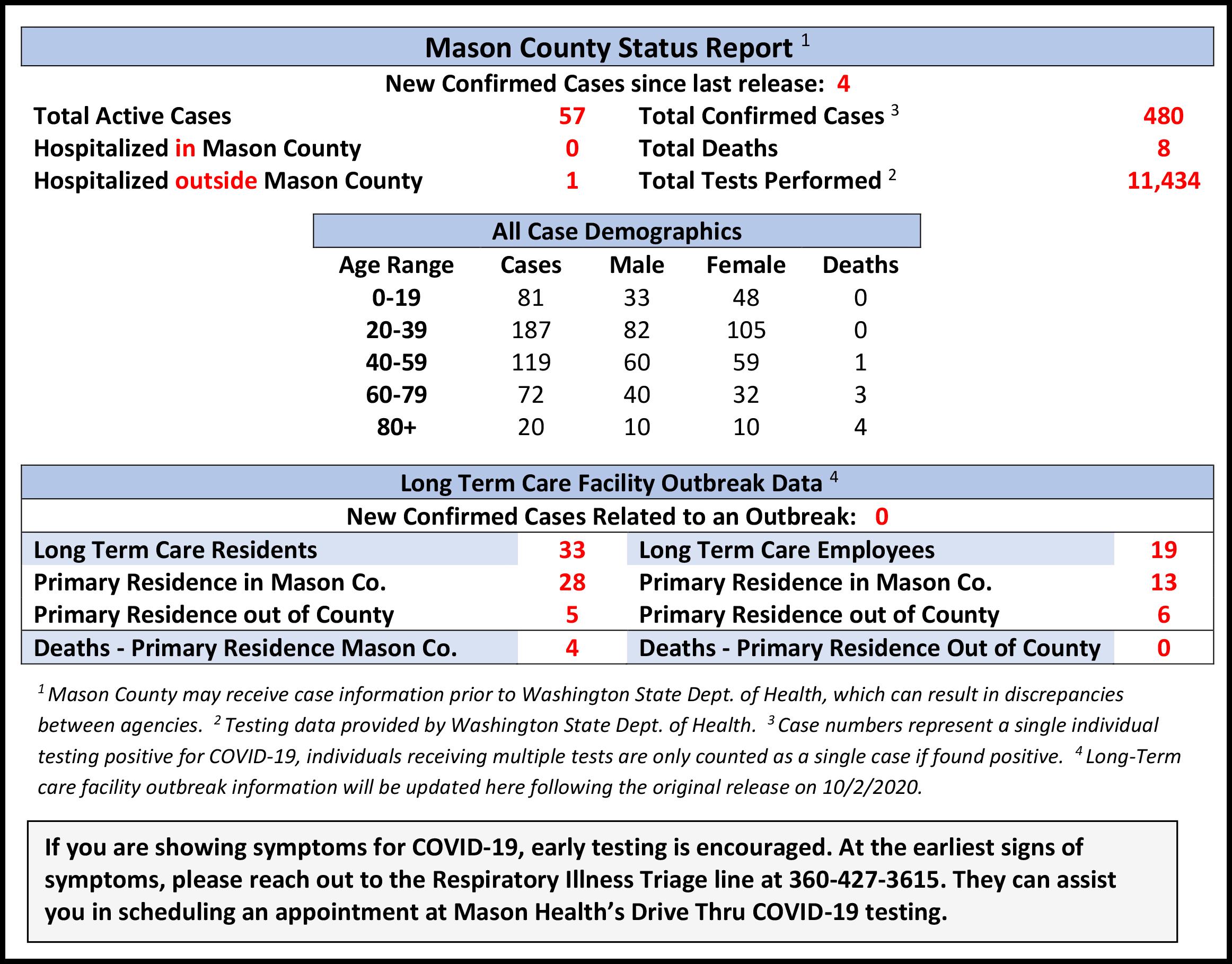 Mason County Wa Christmas Parade 2020 MasonWebTV.– Page 2 – News, Sports, Information & Live