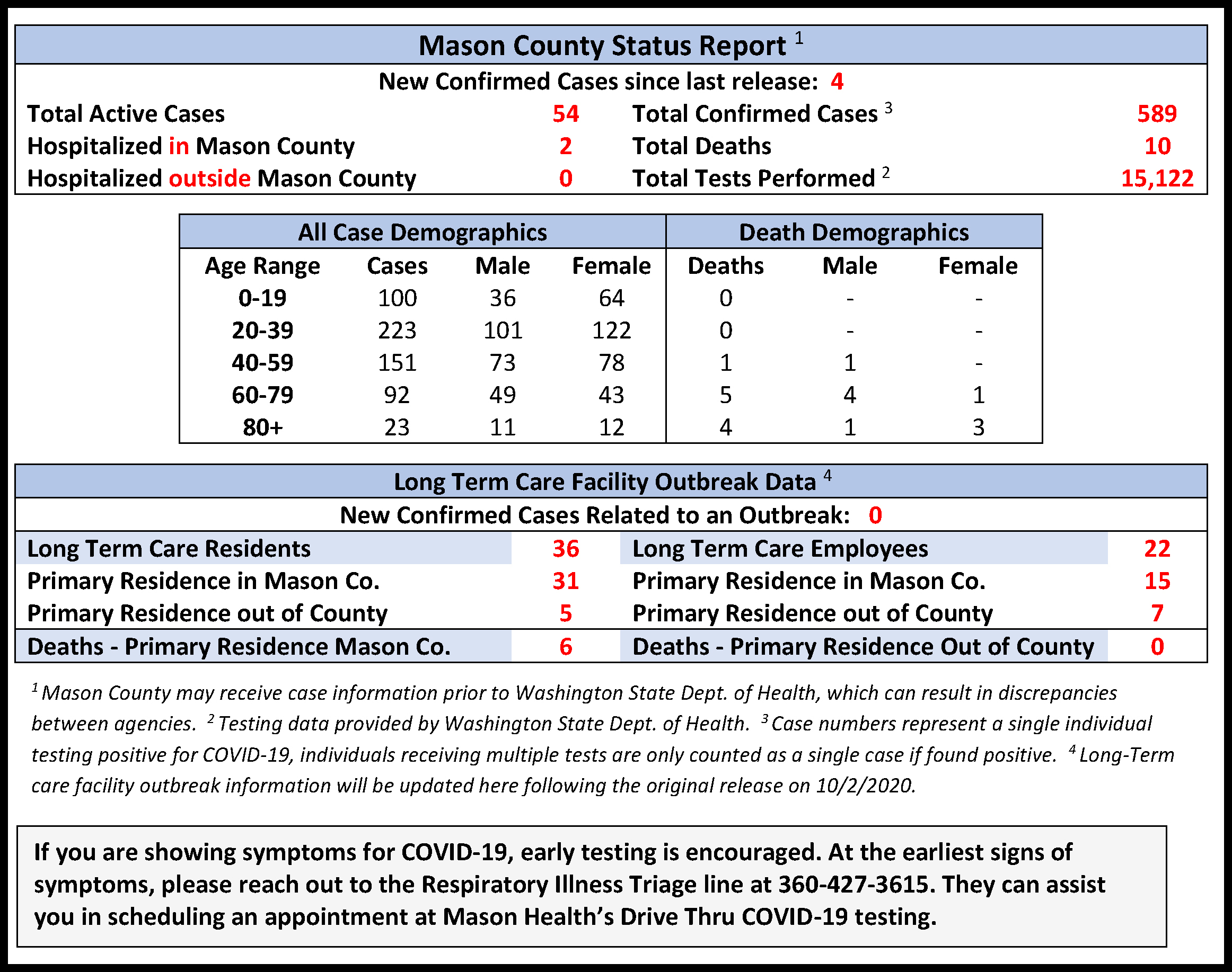 State Reports 2,954 New Cases of COVID-19, Stearns County Add 109